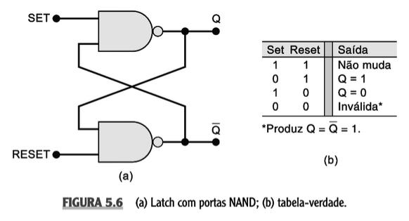 Circuito Nand : Circuitos lógicos sequenciais · arquitetura e organização